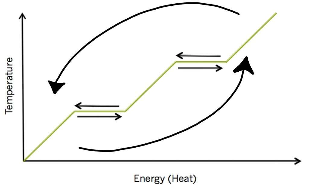Interactive Phase Change Diagram