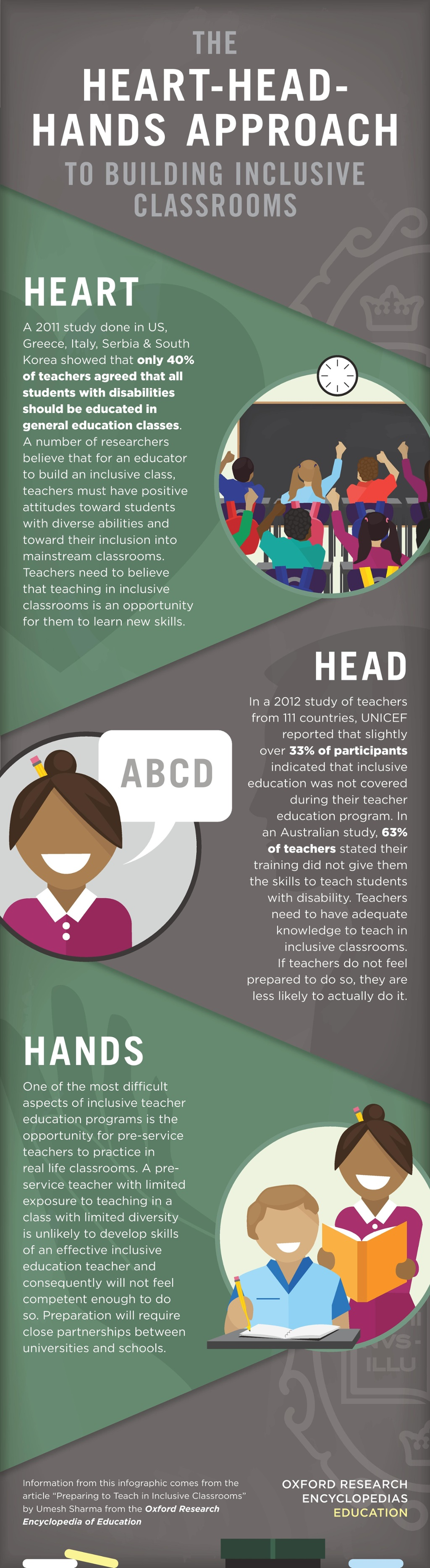 The Heart-Head-Hands Approach to Building Inclusive Classrooms (infographic)