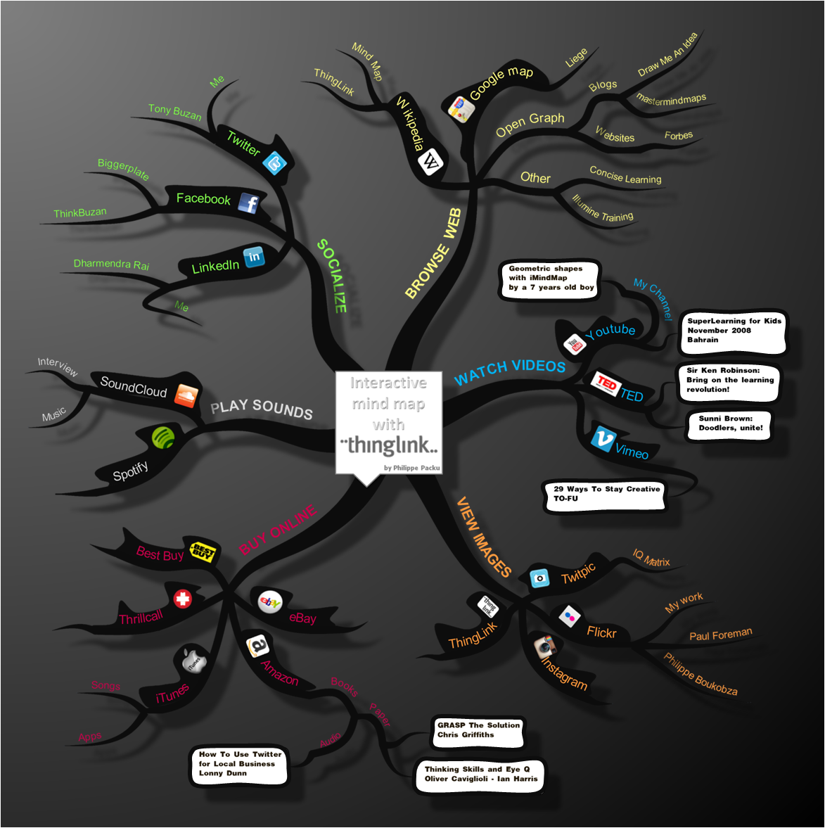 Interactive mind map with ThingLink
