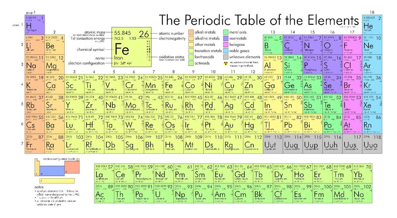 Alkali metal alkaline earth metal halogens noble gas thinglink gamestrikefo Choice Image