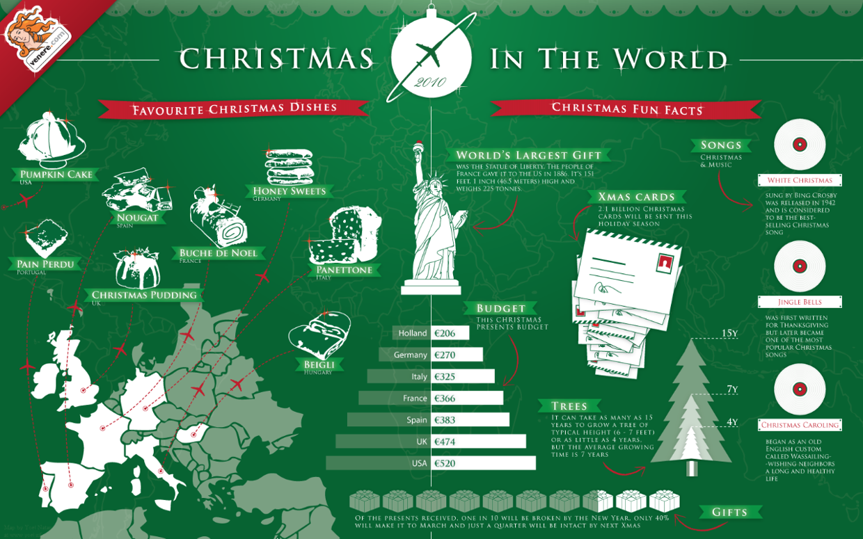 Top 20 Fun Christmas Facts Around the World