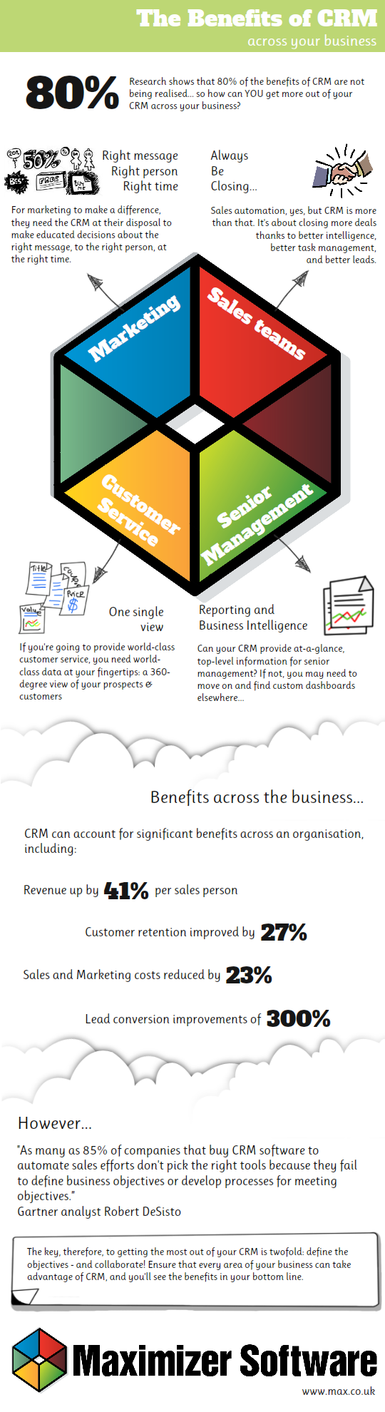 Want to know more about CRM for marketing? Read Maximizer...