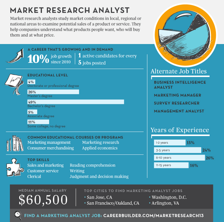 Top Jobs 2013: Market Research Analyst