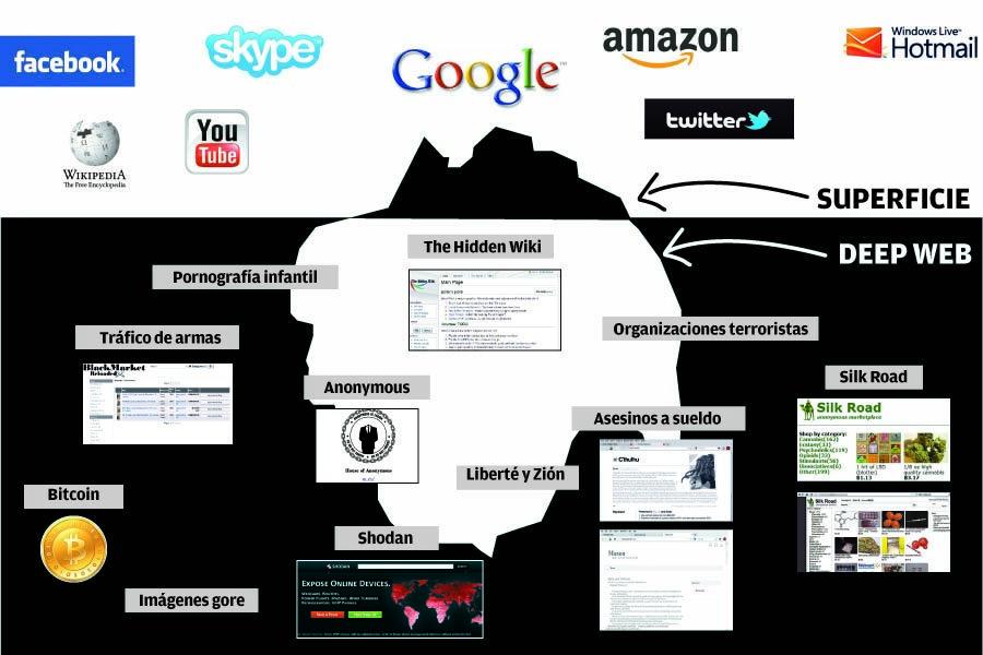 How to enter the hidden wiki deep web apps directories
