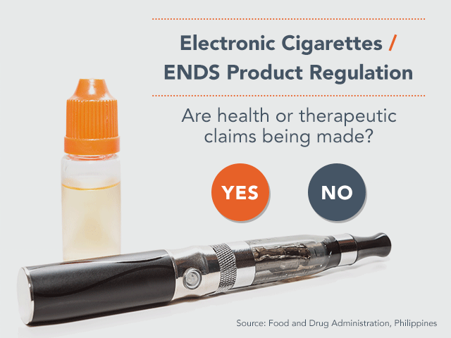 Hover over YES and NO to see FDA regulatory considerations