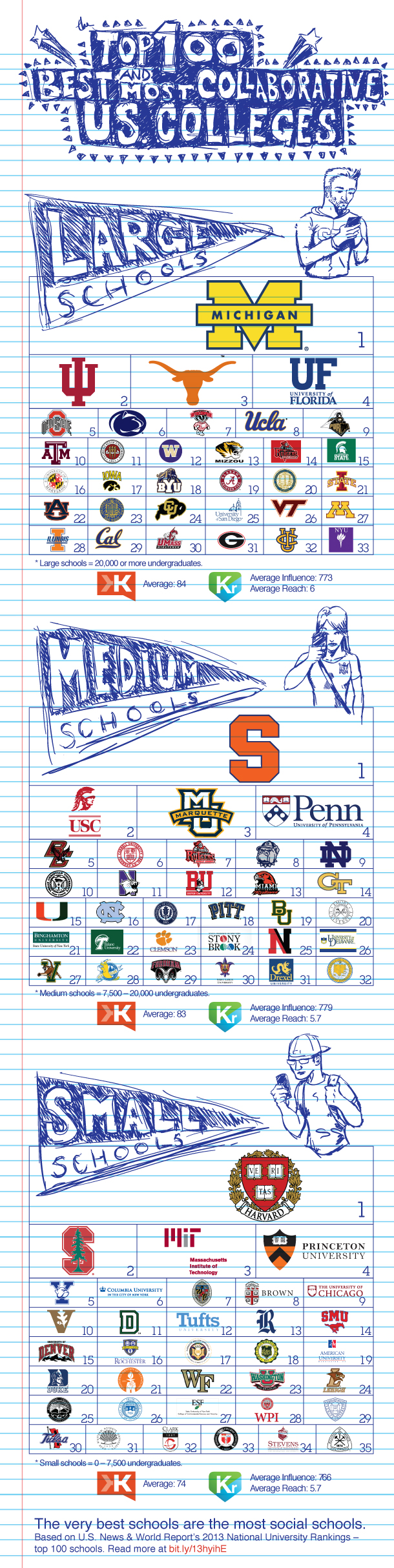 Which colleges would be best for me?