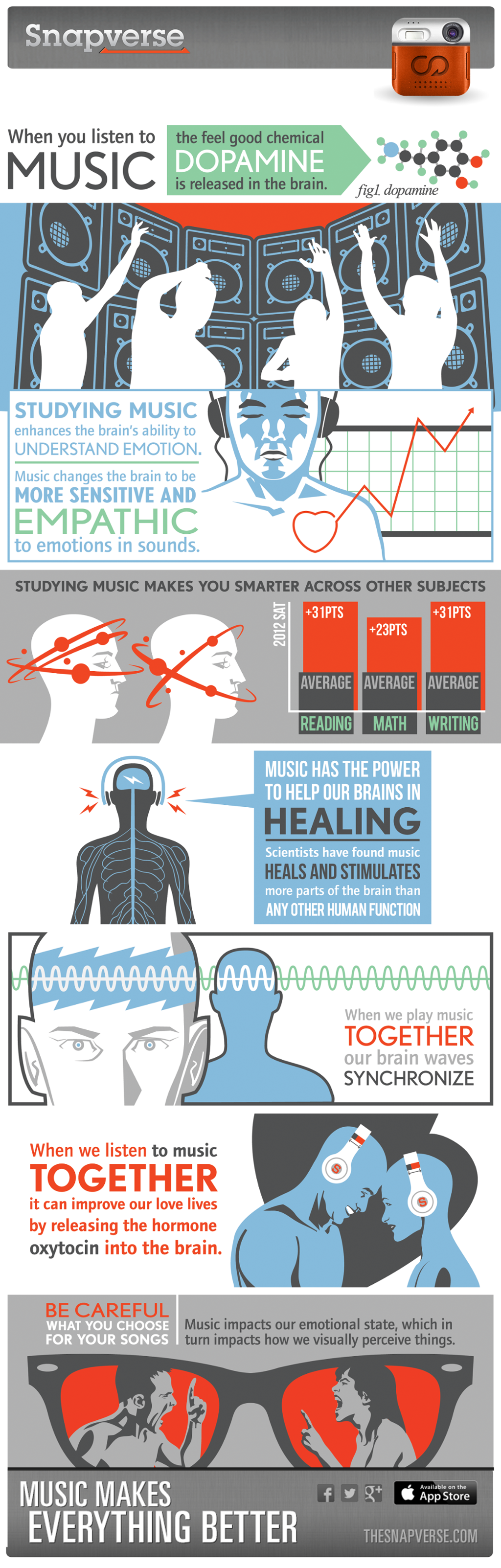 This Is Your Brain On Music Infographic - Snapverse