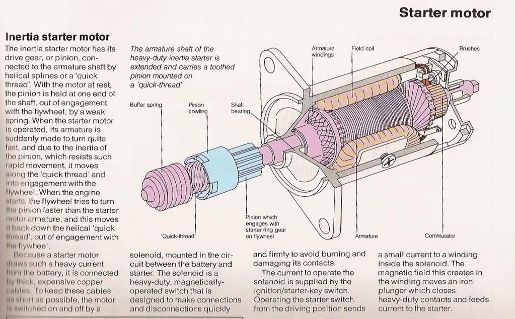 Inertia Starter Motor