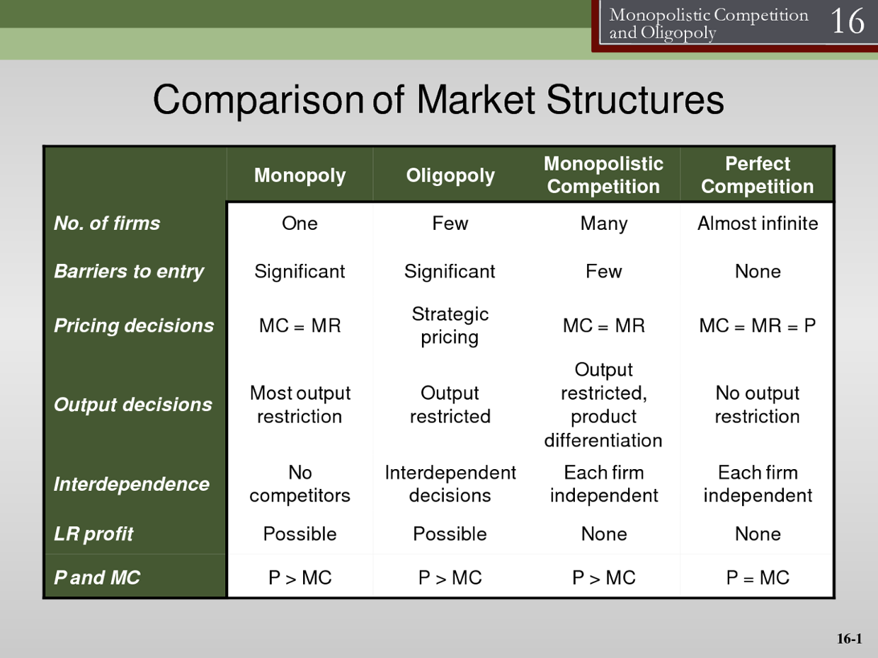 four market structures Four market structures perfect competition monopolistic competition  pure monopoly oligopoly imperfect competition characteristics of perfect.
