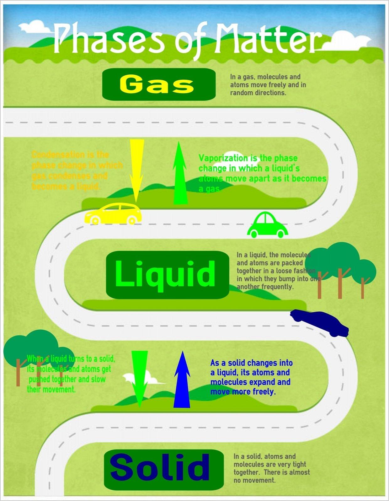 condensation  solid  liquid   u0026 gas  gas molecules  liquid
