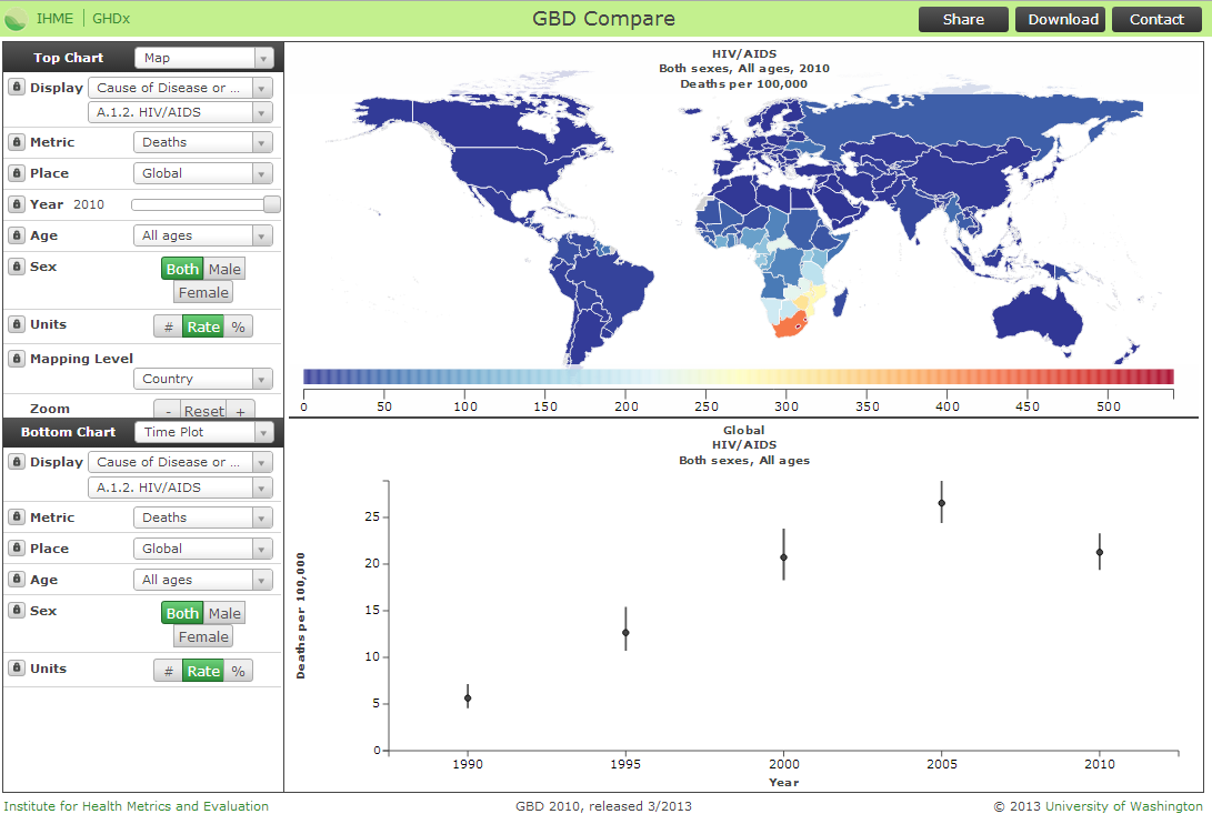 Use @IHME_UW tools to understand HIV deaths around the world