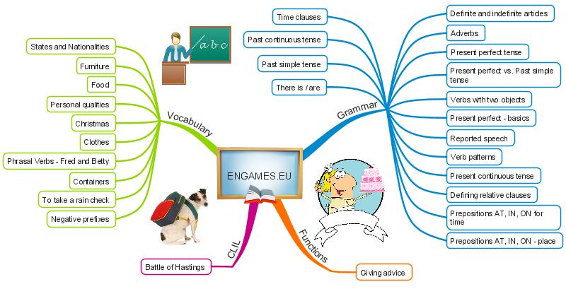 Engames.eu site map - see all the posts on this site in one mind map on