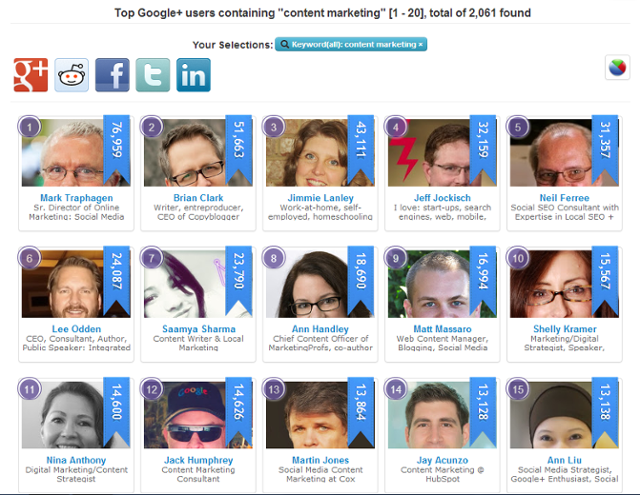 Top Content Marketing Profiles on Google+ by Neil Ferree