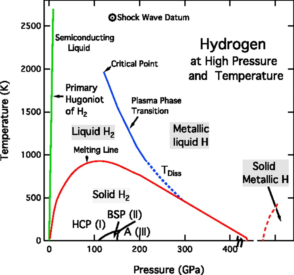 hydrogen at high pressure and temperature