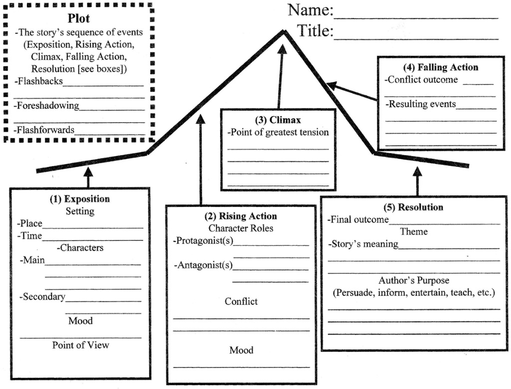 Understanding The    Plot       Diagram     Guide to Write My    Story