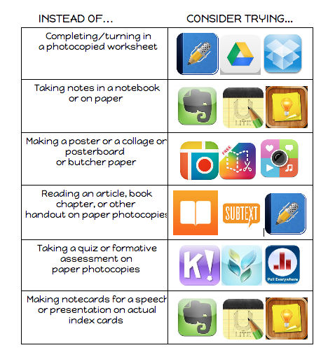 Interactive Visual Featuring 6 Tasks You Can Easily Do Using iPad ~ Educational Technology and Mobile Learning