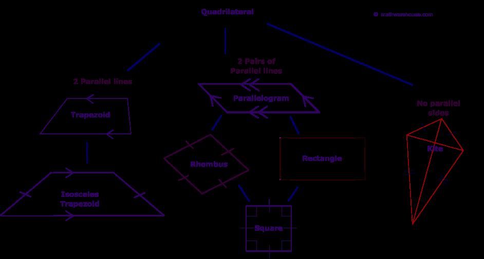 Quadrilateral Geometry...