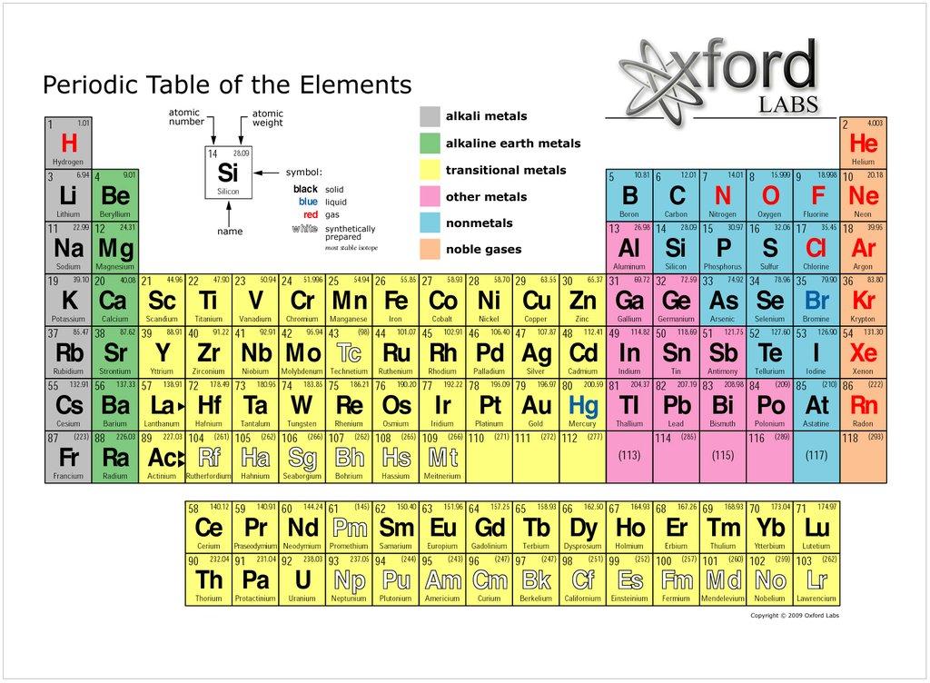 noble gases alkali metal atomic mass thinglink periodic table - Periodic Table With Alkali Metals Etc