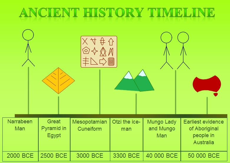 Ancient History Timeline Lily