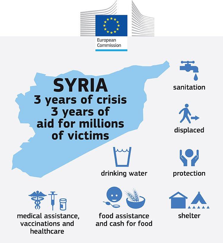 Syria: 3 Years of Crisis by EU Humanitarian Aid