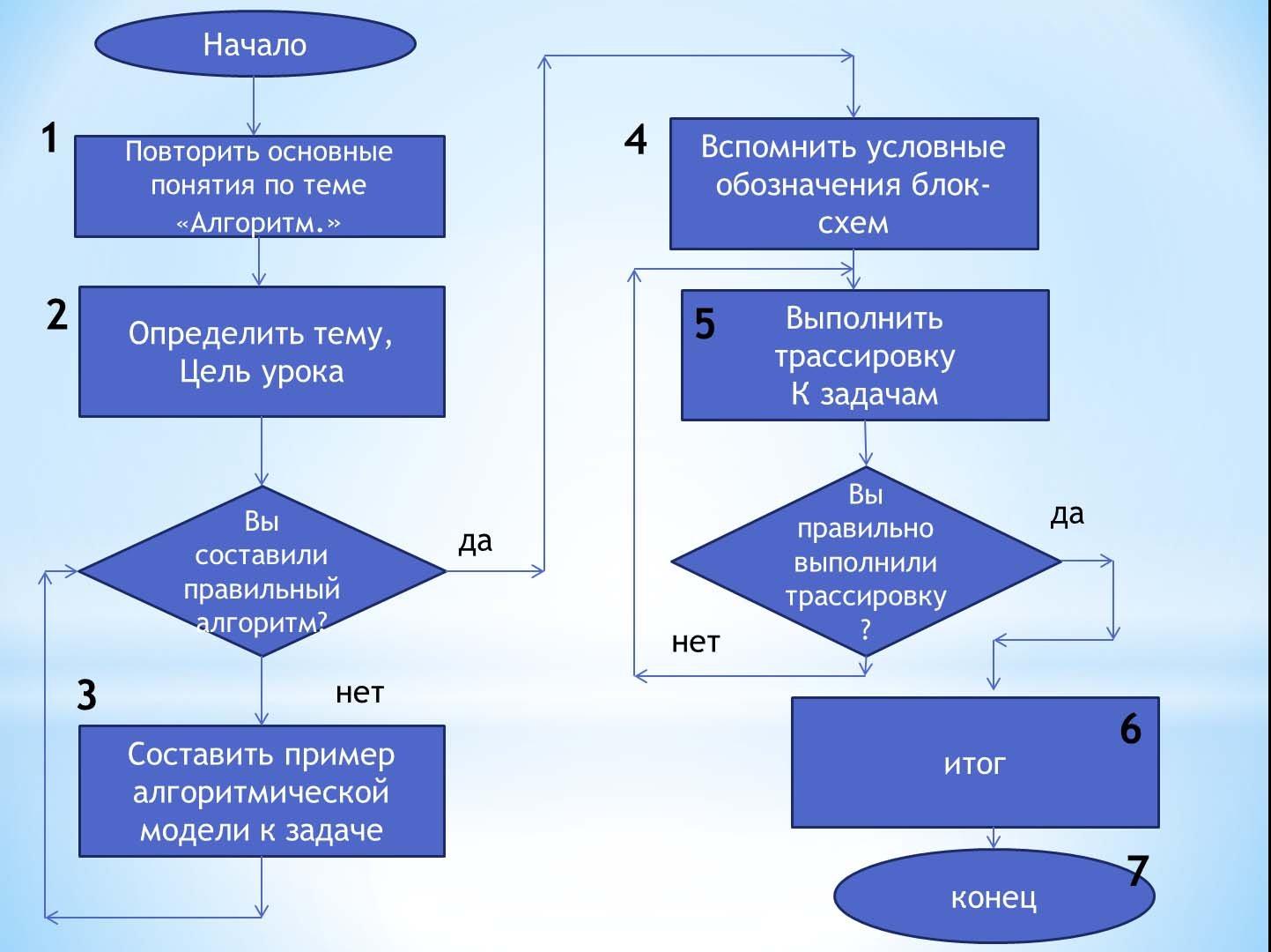 Схемы таблицы модели с алгоритмами выполнения6