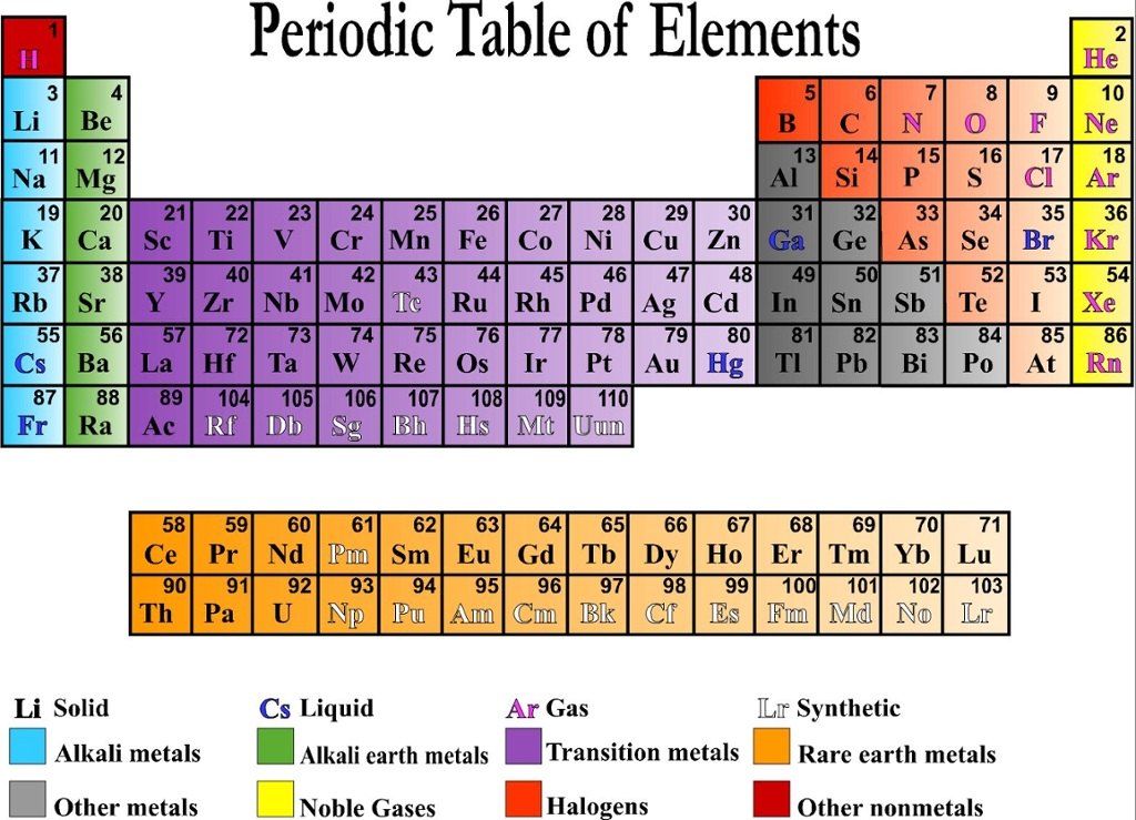 Periodic Table where are the noble gases in the periodic table : Periodic Table - ThingLink