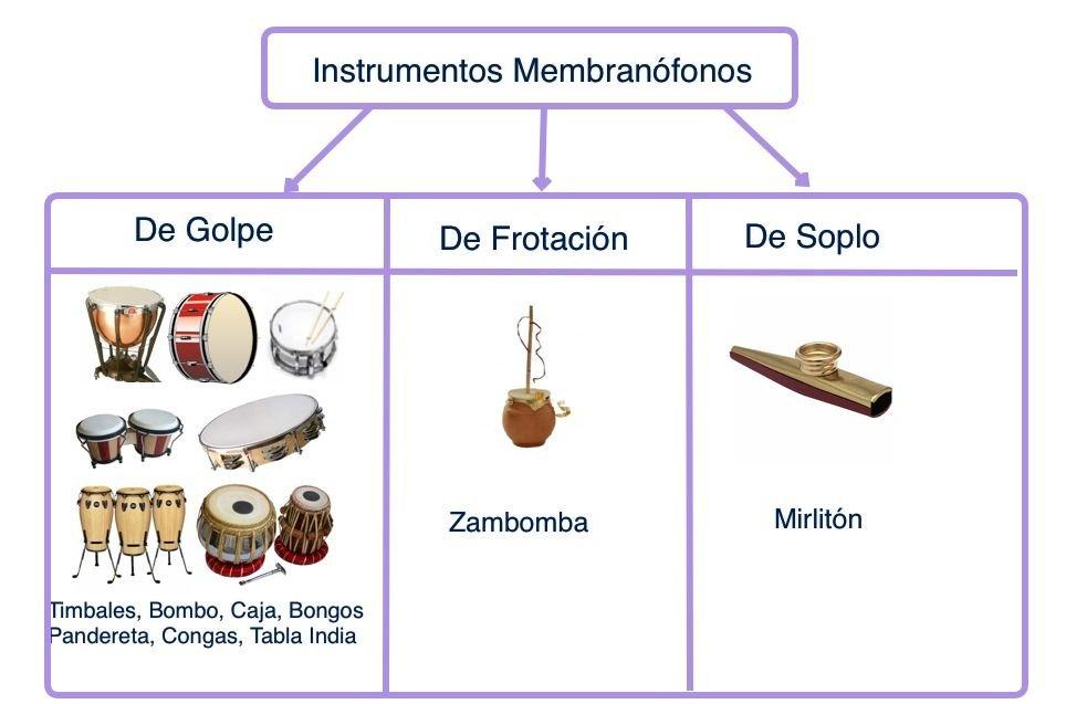 Instrumentos Aerfonos Cordfonos Idifonos Membranfonos y