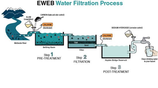 Water Treatment Process Thinglink