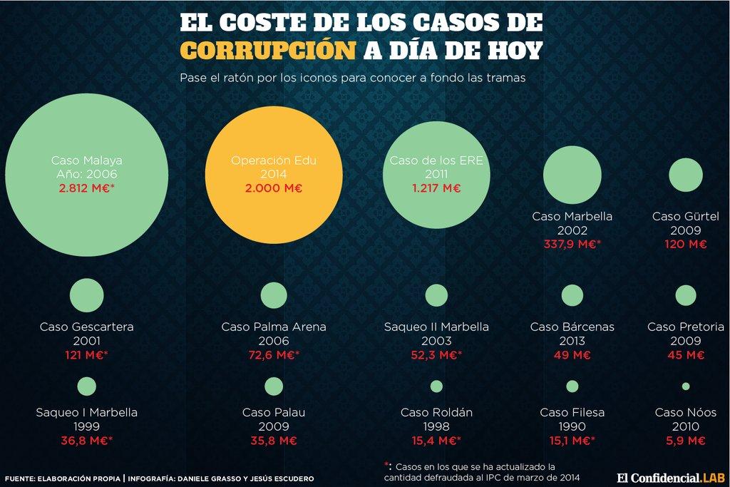 Resultat d'imatges de casos corrupcion españa