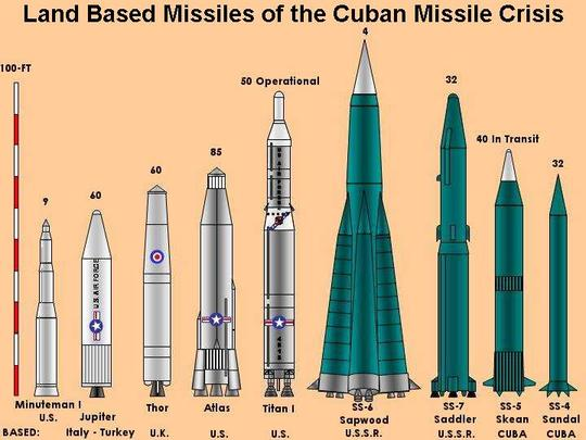an overview of the infamous cuban missile crisis And research papers john f kennedy: john f kennedy an overview of the infamous cuban missile crisis and full-portal personalization the hill is a top us political website.