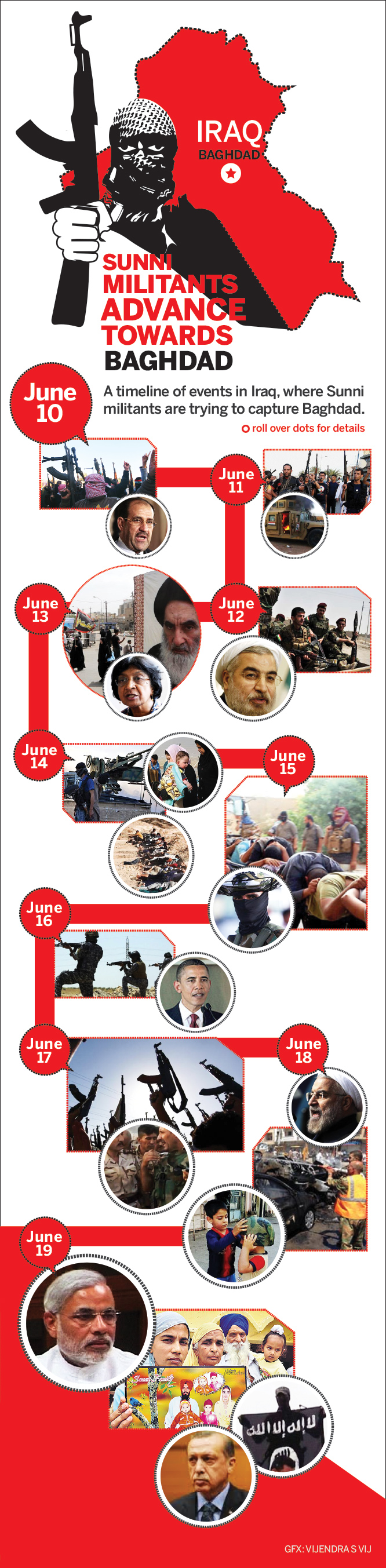 A timeline of events in Iraq