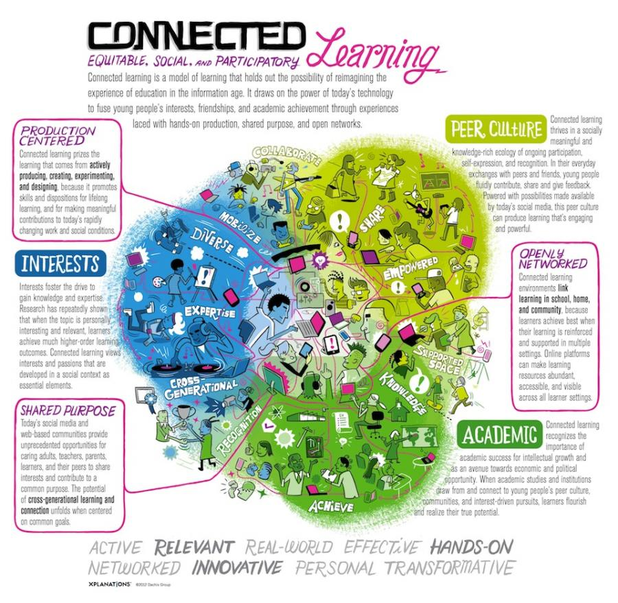 Gaming as Connected Learning Personified