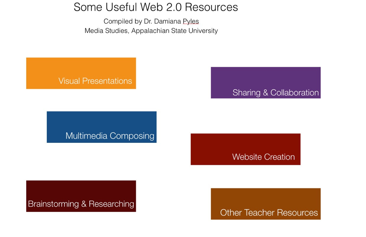 Some Useful Web 2.0 Resources for Teaching and Learning