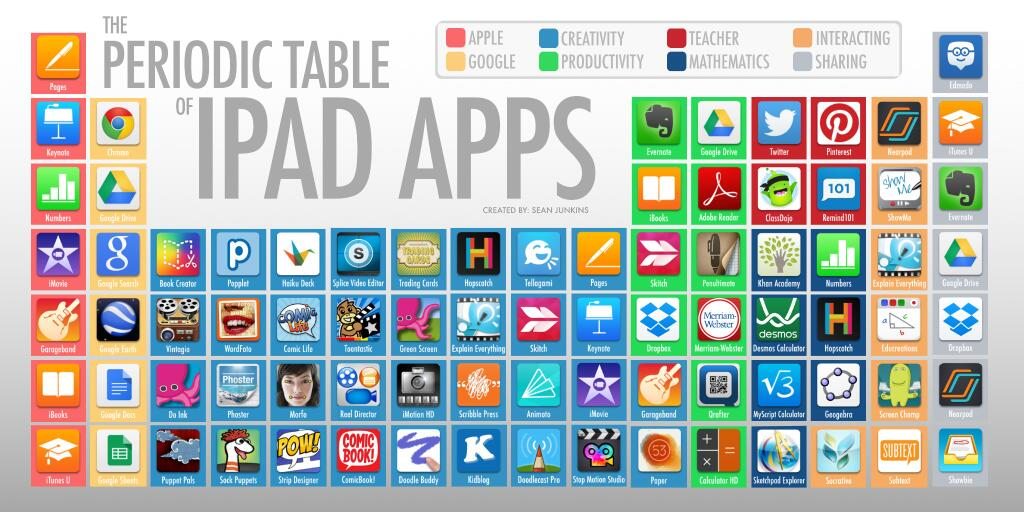 Ipad periodic table of apps thinglink urtaz Image collections