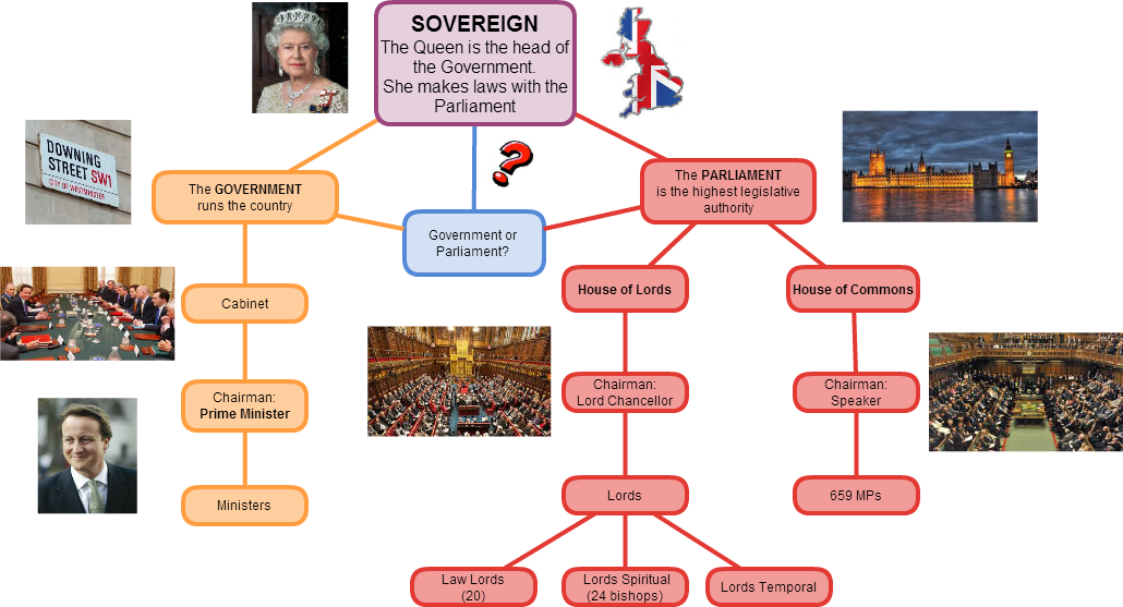 UK form of government