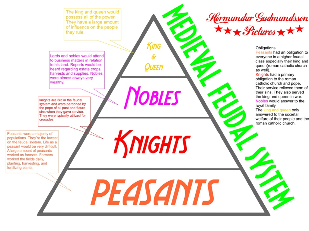 feudalism as the structure that governed the medieval society