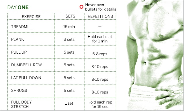 South Indian Six Pack Diet Exercise