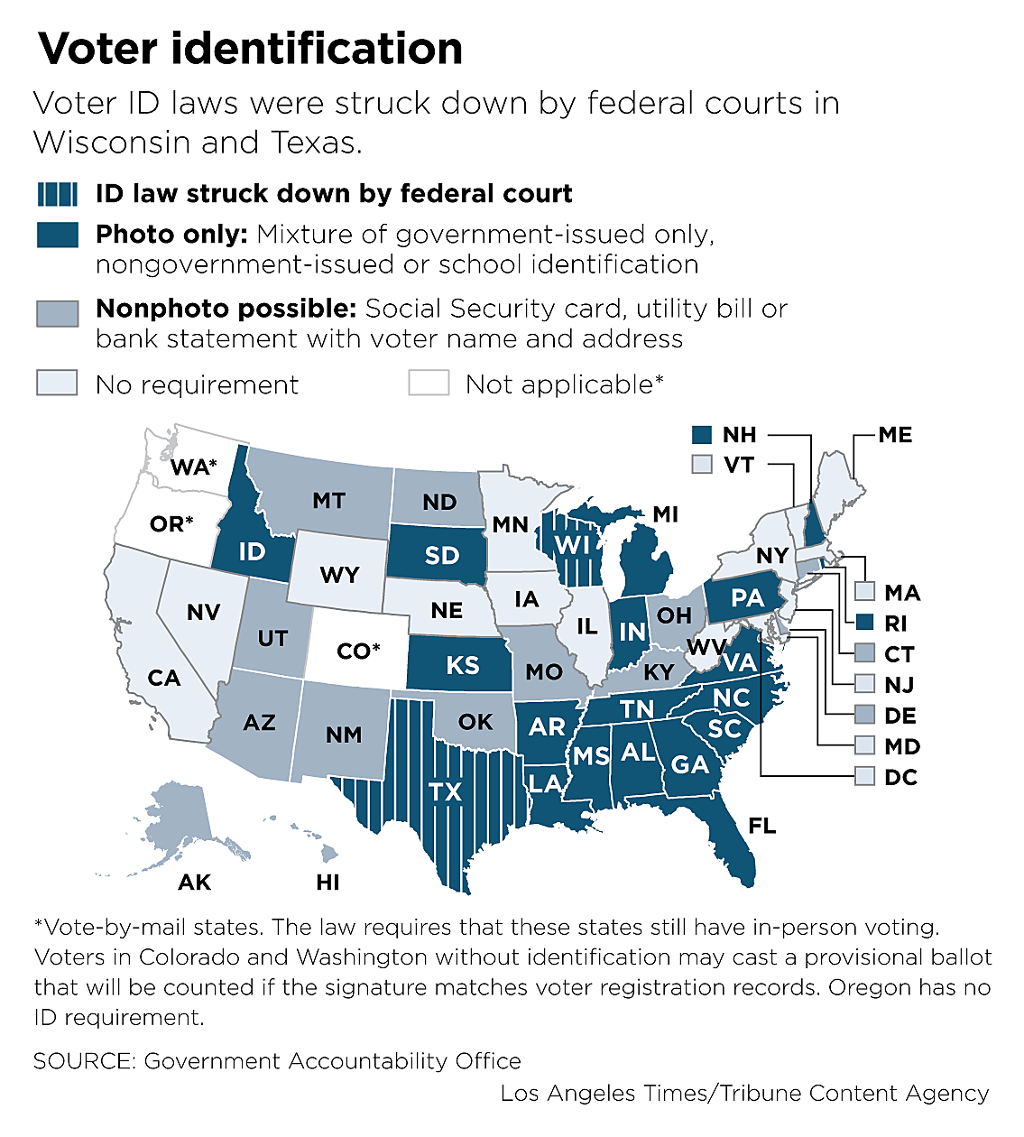 an analysis of the survey results about the texas voter id law Shelby county v holder, 570 us 2 (2013), is a landmark under the law, texas voters must show a photo id to vote while there are some exemptions.