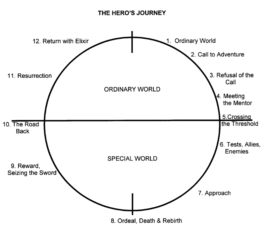 Hero's Journey: The Hobbit