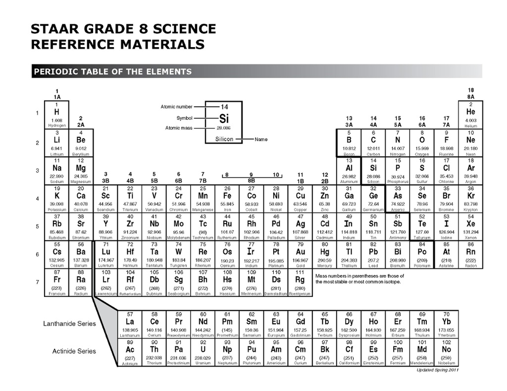 Periodic table thinglink gamestrikefo Image collections