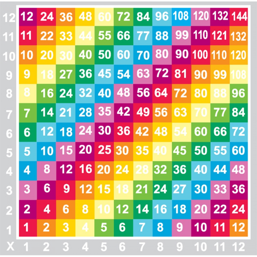 Maths targets 3x 4x 6x and 8x times tables thinglink for 11 times table rap