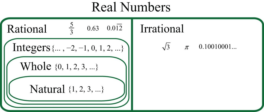 More Information On Classifying Real Numbers This Game H