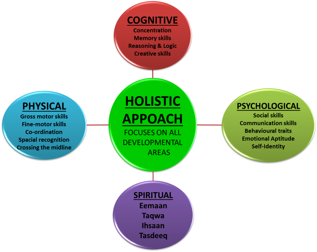 holistic nursing approach 6 ways to approach problems holistically  our program continues a proud holistic nursing tradition, which dates back to the work of florence nightingale.