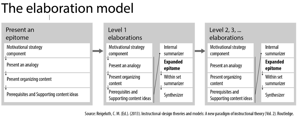 components of strategy Components of strategic management process strategic management is an ongoing process therefore, it must be realized that each component interacts with the other components and that this interaction often happens in chorus.