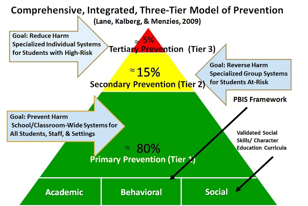 Pbis Three Tier Model Of Prevention