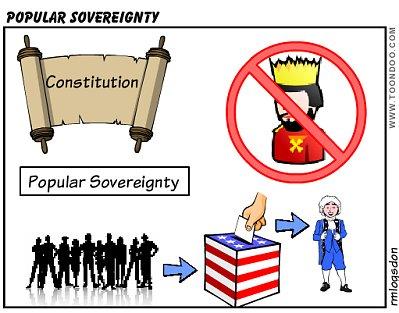 Popular Sovereignty - ThingLink