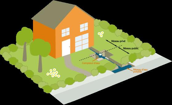 Distribution - Prix raccordement eau potable ...