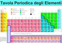 Il primo gruppo della tavola periodica i metalli alcalin thinglink - Quanti sono gli elementi della tavola periodica ...