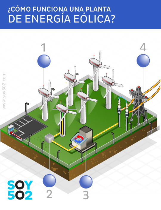 Empieza la construcci n de planta de energ a e lica en - En que consiste la energia geotermica ...