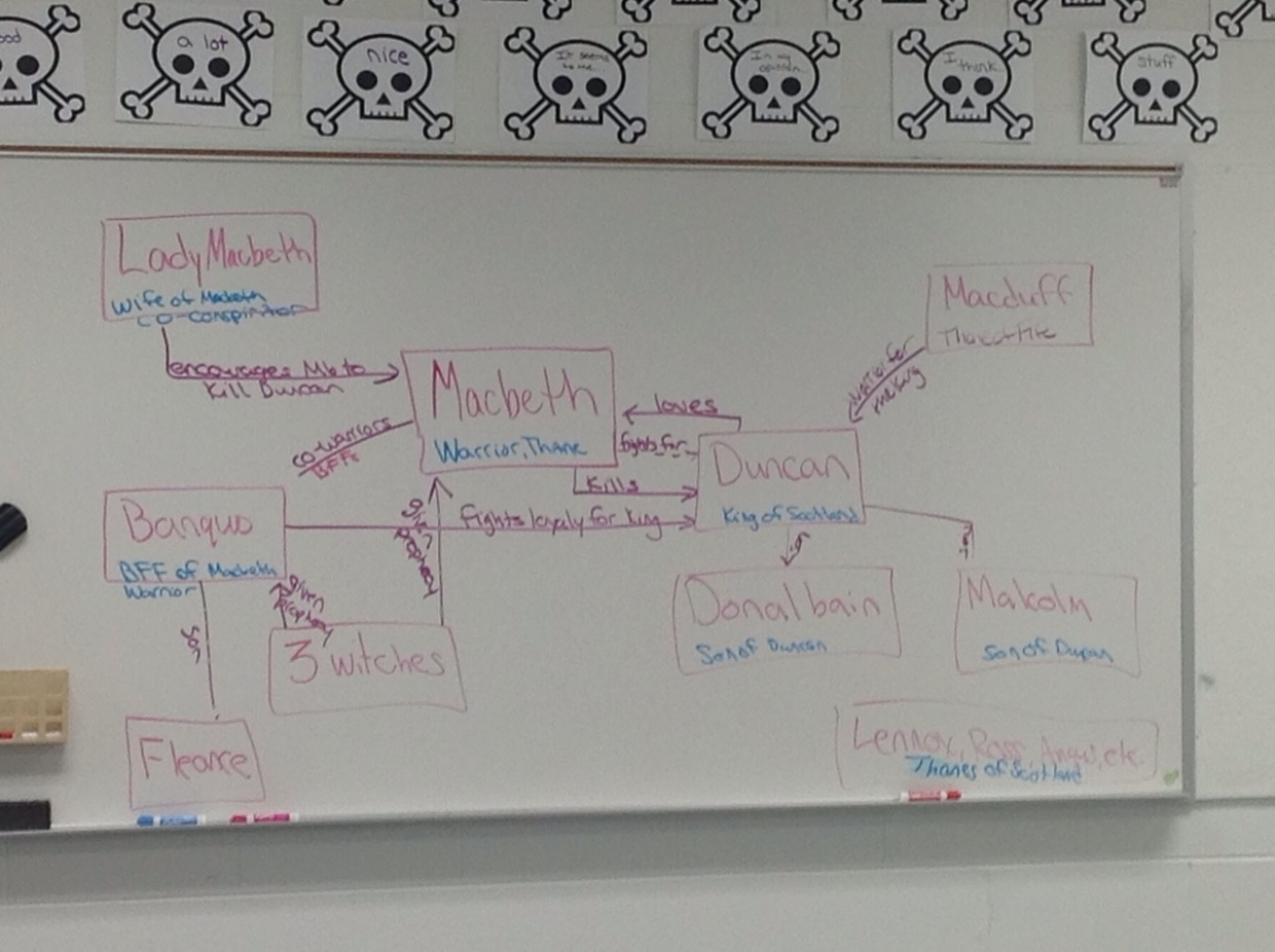 macbeth family tree  character chart